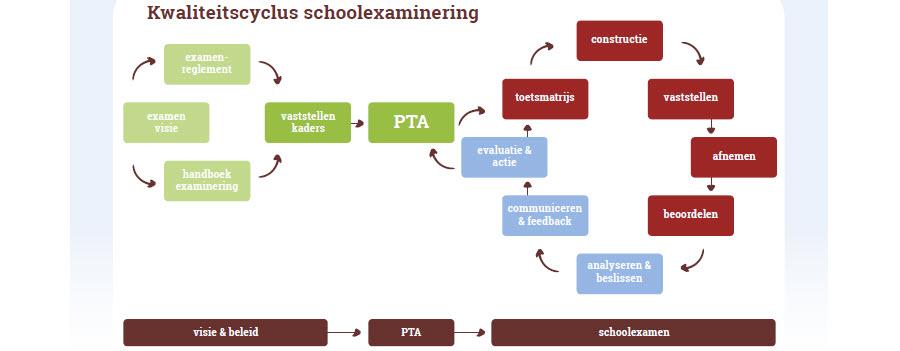 trainingen schoolexaminering