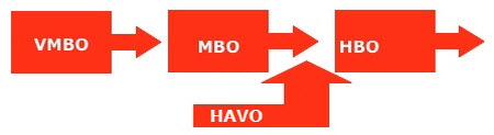 vmbo mbo hbo doorstroom